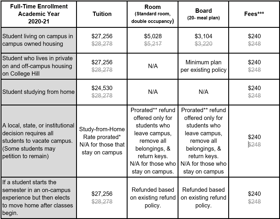 spring 2021 tuition and fees